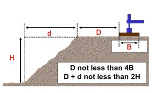 This picture is the IPAF guidelines that address the proximity of surface loads to the edges of excavations and embankments.