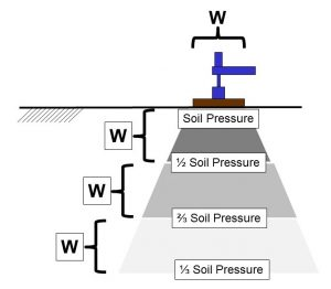 A weight on the soil surface creates a pressure cone in the soil which counteracts the weight. The cone widens and attenuates as it goes deeper into the soil.