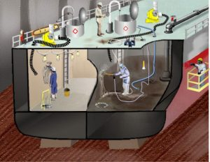 Confined and enclosed spaces on ships.