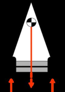 Telehandler Stability 1